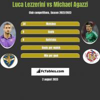 Luca Lezzerini vs Michael Agazzi h2h player stats