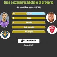 Luca Lezzerini vs Michele Di Gregorio h2h player stats