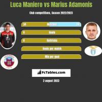 Luca Maniero vs Marius Adamonis h2h player stats