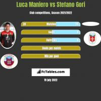 Luca Maniero vs Stefano Gori h2h player stats