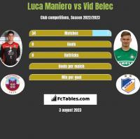 Luca Maniero vs Vid Belec h2h player stats