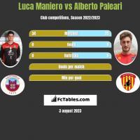 Luca Maniero vs Alberto Paleari h2h player stats