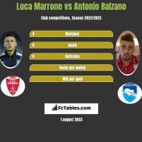 Luca Marrone vs Antonio Balzano h2h player stats