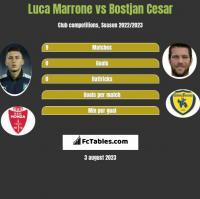 Luca Marrone vs Bostjan Cesar h2h player stats