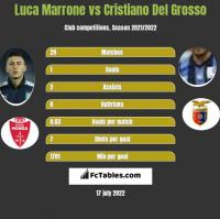 Luca Marrone vs Cristiano Del Grosso h2h player stats