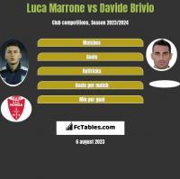 Luca Marrone vs Davide Brivio h2h player stats