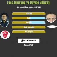 Luca Marrone vs Davide Vitturini h2h player stats