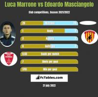 Luca Marrone vs Edoardo Masciangelo h2h player stats