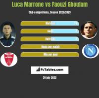 Luca Marrone vs Faouzi Ghoulam h2h player stats
