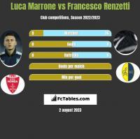 Luca Marrone vs Francesco Renzetti h2h player stats
