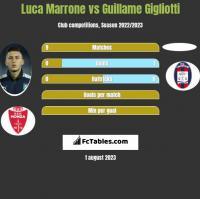 Luca Marrone vs Guillame Gigliotti h2h player stats