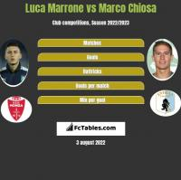 Luca Marrone vs Marco Chiosa h2h player stats