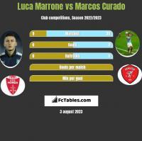 Luca Marrone vs Marcos Curado h2h player stats