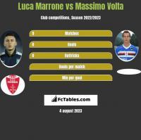 Luca Marrone vs Massimo Volta h2h player stats
