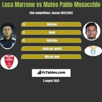 Luca Marrone vs Mateo Pablo Musacchio h2h player stats