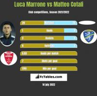 Luca Marrone vs Matteo Cotali h2h player stats