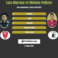 Luca Marrone vs Michele Pellizzer h2h player stats