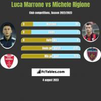 Luca Marrone vs Michele Rigione h2h player stats