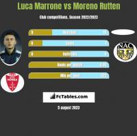 Luca Marrone vs Moreno Rutten h2h player stats