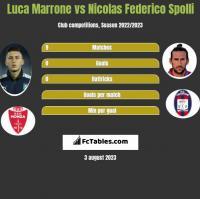 Luca Marrone vs Nicolas Federico Spolli h2h player stats