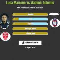Luca Marrone vs Vladimir Golemic h2h player stats