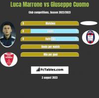 Luca Marrone vs Giuseppe Cuomo h2h player stats