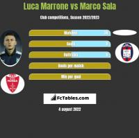 Luca Marrone vs Marco Sala h2h player stats