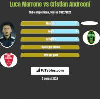 Luca Marrone vs Cristian Andreoni h2h player stats