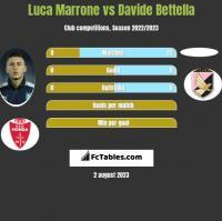 Luca Marrone vs Davide Bettella h2h player stats