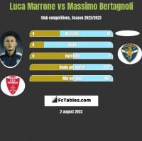 Luca Marrone vs Massimo Bertagnoli h2h player stats