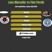 Luca Marseiler vs Finn Porath h2h player stats