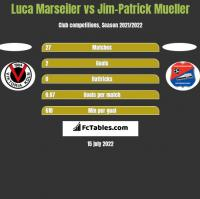 Luca Marseiler vs Jim-Patrick Mueller h2h player stats