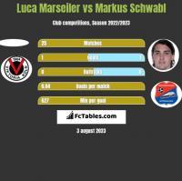 Luca Marseiler vs Markus Schwabl h2h player stats