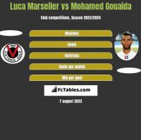 Luca Marseiler vs Mohamed Gouaida h2h player stats
