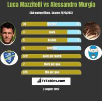 Luca Mazzitelli vs Alessandro Murgia h2h player stats