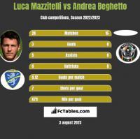 Luca Mazzitelli vs Andrea Beghetto h2h player stats