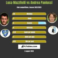 Luca Mazzitelli vs Andrea Paolucci h2h player stats