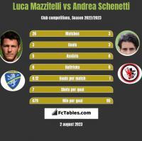 Luca Mazzitelli vs Andrea Schenetti h2h player stats