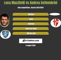 Luca Mazzitelli vs Andrea Settembrini h2h player stats
