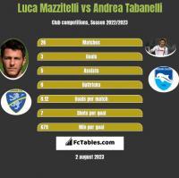 Luca Mazzitelli vs Andrea Tabanelli h2h player stats