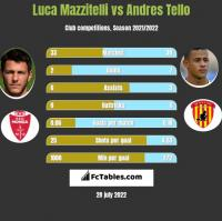 Luca Mazzitelli vs Andres Tello h2h player stats