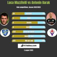 Luca Mazzitelli vs Antonin Barak h2h player stats