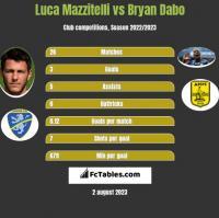 Luca Mazzitelli vs Bryan Dabo h2h player stats