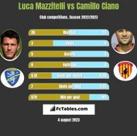 Luca Mazzitelli vs Camillo Ciano h2h player stats
