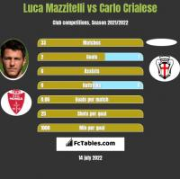 Luca Mazzitelli vs Carlo Crialese h2h player stats