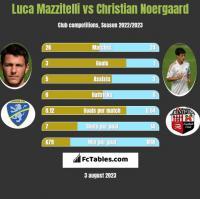Luca Mazzitelli vs Christian Noergaard h2h player stats