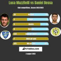 Luca Mazzitelli vs Daniel Bessa h2h player stats
