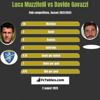 Luca Mazzitelli vs Davide Gavazzi h2h player stats