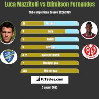 Luca Mazzitelli vs Edimilson Fernandes h2h player stats