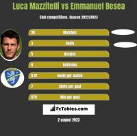 Luca Mazzitelli vs Emmanuel Besea h2h player stats